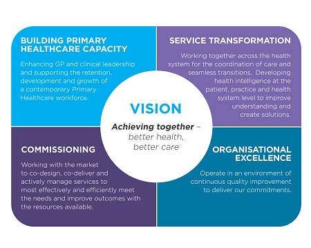 our four strategic priority areas