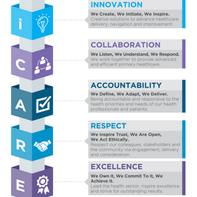 iCARE infographic
