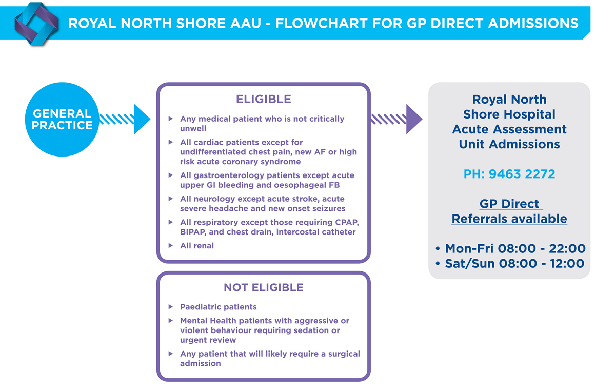Referral to the Acute Assessment Unit Royal North Shore
