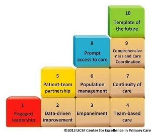 The 10 building blocks of primary care