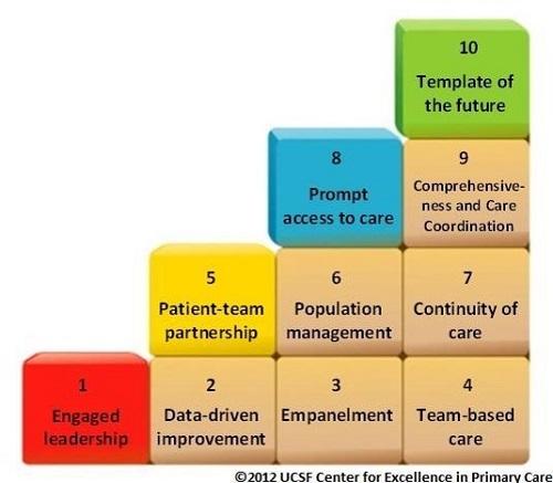 The ten building blocks