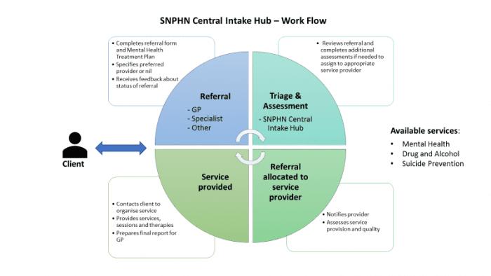 http://sydneynorthhealthnetwork.org.au/wp-content/uploads/2017/05/SNPHN-Central-Intake-Hub-Work-Flow.png