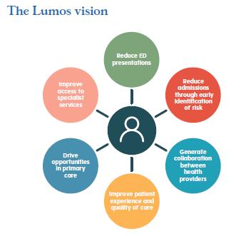 Diagram explaining the Lumos vision